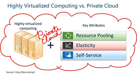 Virtualization vs. Cloud
